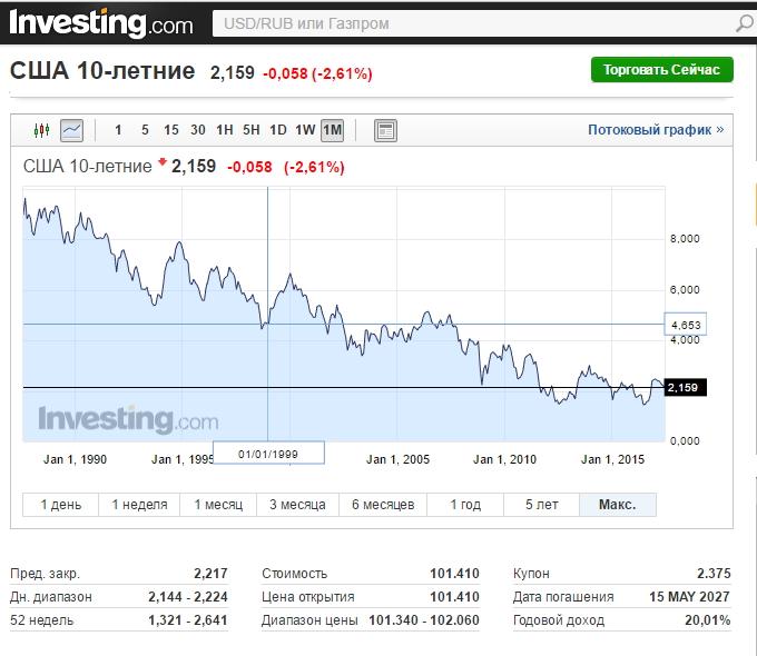 Обзор Spydell'a о ситуации на фондовом рынке США
