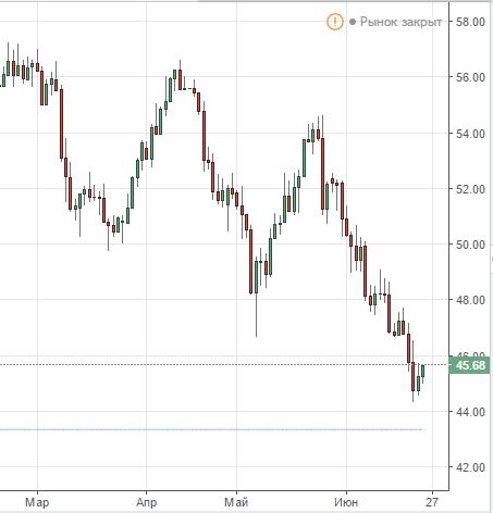 Первые последствия от падающей нефти для нашей финансовой системы