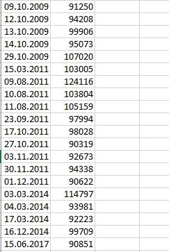 данные об аномальных объемах торгов