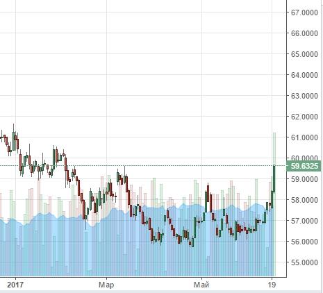 Курс доллар рубль