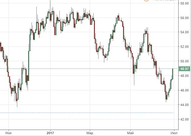 График динамики котировок нефти Brent