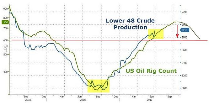 Динамика производства нефти в США и изменение числа сланцевых буровых установок
