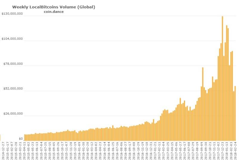 Объем торгов на обменной площадке Localbitcoins, недельные данные