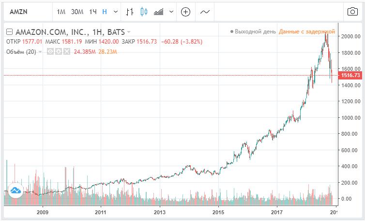 Курс акций Амазон