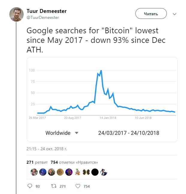 """Динамика количества поисковых запросов по слову """"Bitcoin"""""""