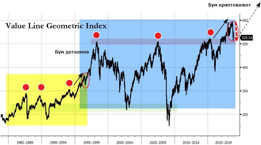 Прогноз американского фондового рынка