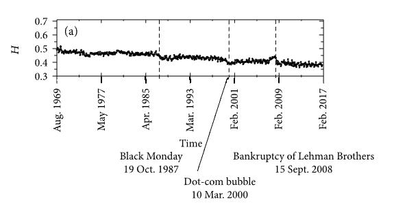 Динамика показателя Хёрста для индекса S&P 500