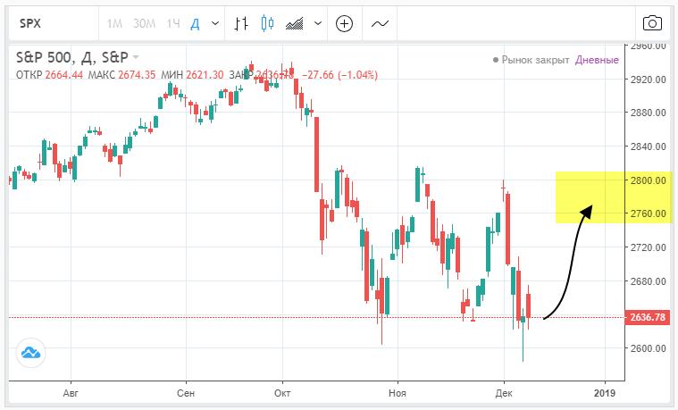 Рождественское ралли 2019, индекс S&P500