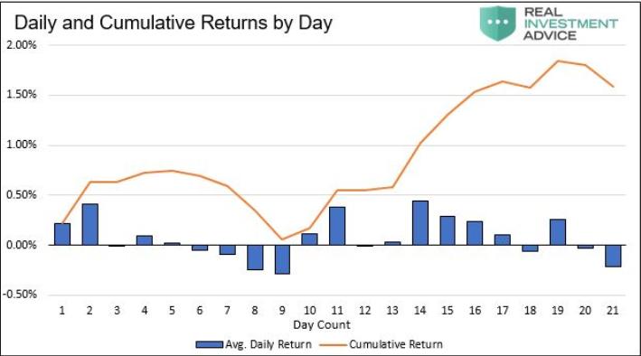 Среднедневные возвраты американского фондового рынка в течение декабря