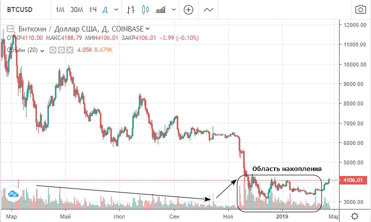 Динамика курса биткоина и его торговых объемов (Coinbase)
