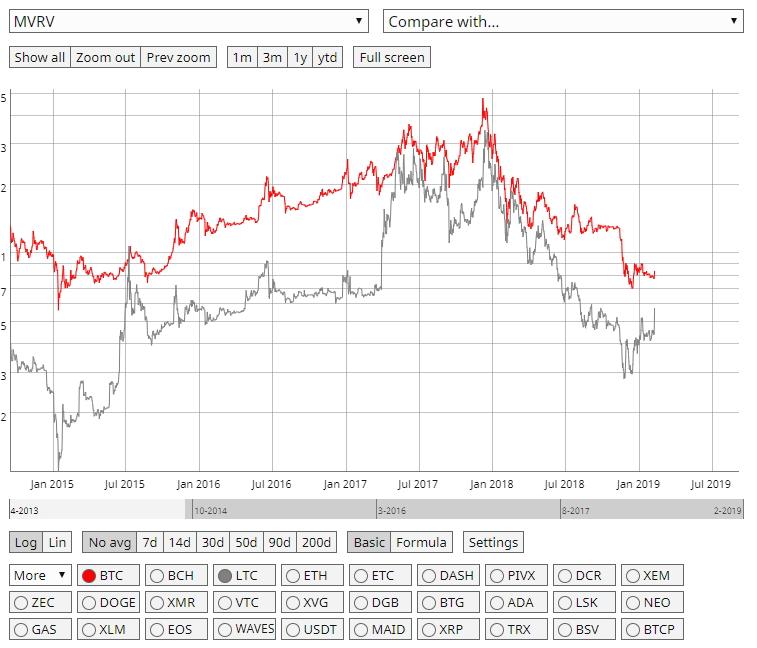 Динамика индикатора MVRV для биткоина и лайткоина