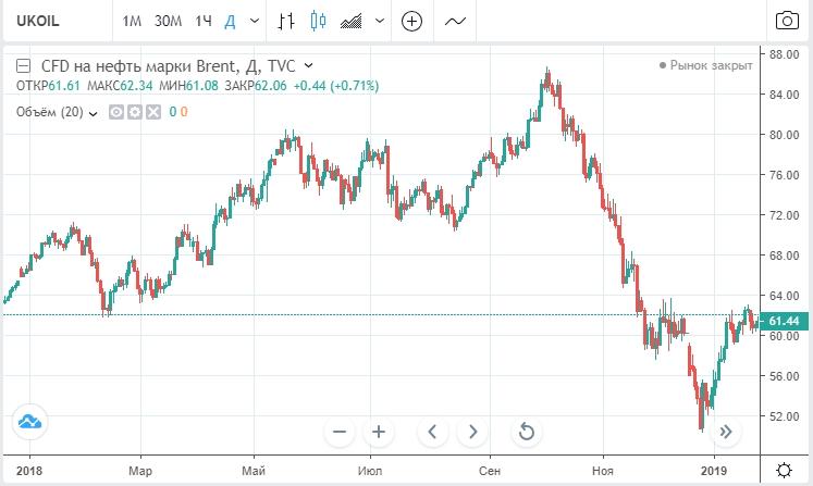 Ценовая динамика нефти Brent за 2018 год