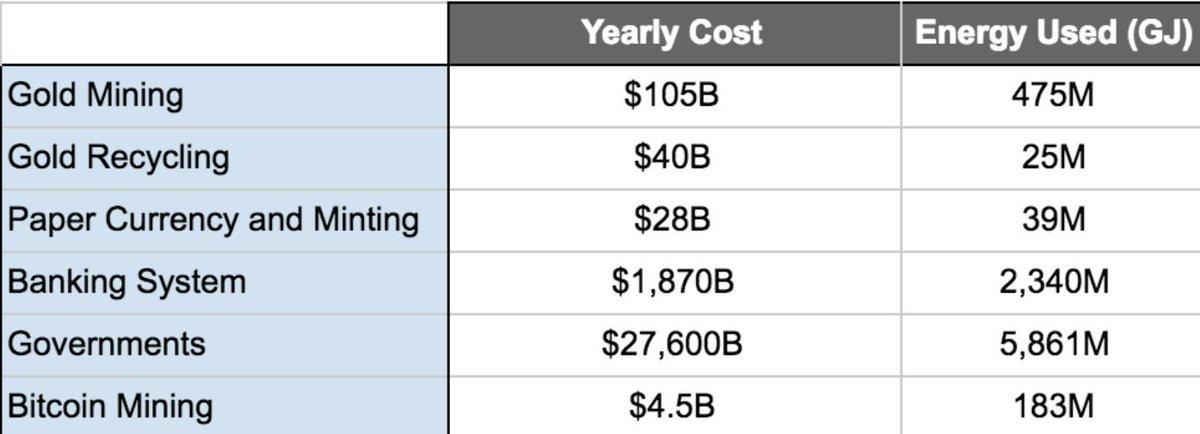 Величина расходов на добычу биткоина и золота, млрд. долл.