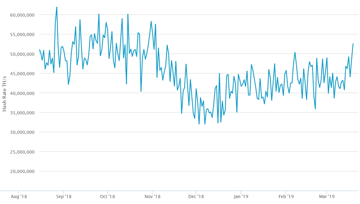 Динамика хешрейта в сети биткоина перешла к росту