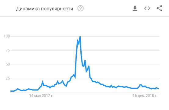 """Популярность поискового запроса """"Bitcoin"""" по данным Google Trends"""