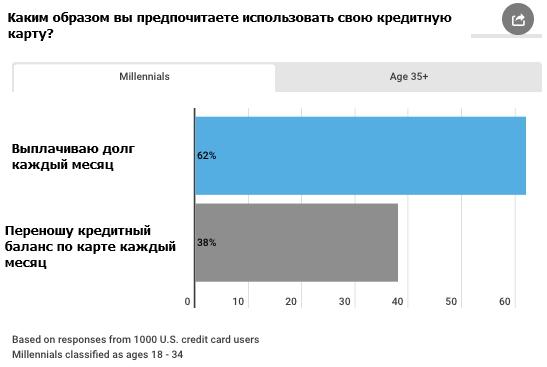 Молодое поколение в США предпочитает расплачиваться по кредитам каждый месяц