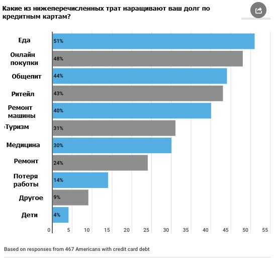 Основные статьи расходов по кредитным картам домохозяйств в США
