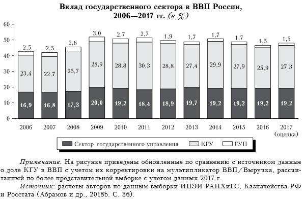 Вклад государственного сектора в ВВП России, расчеты аналитиков РАНХиГС