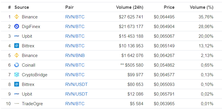 Криптовалютные биржи на которых торгуется Ravencoin