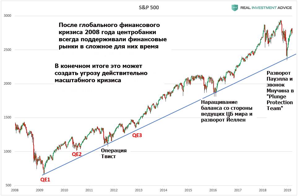 Центробанки выкупали все падения фондового рынка за последнее десятилетие