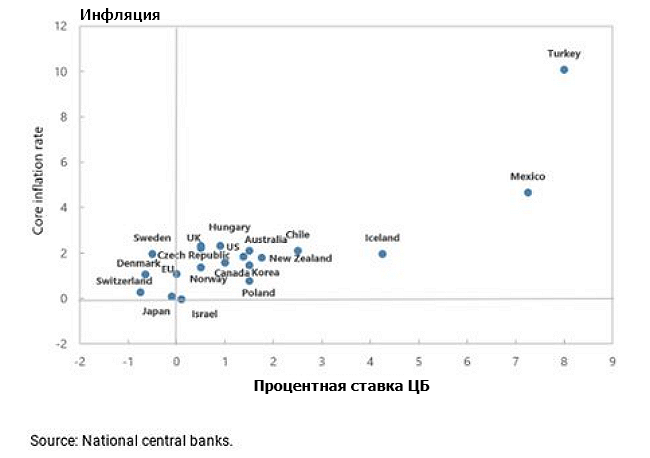 Слабое восстановление после предыдущего кризиса привело к тому, что ставки ЦБ во многих странах по прежнему находятся на крайне низких значениях