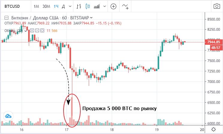 Продажа 5 000 BTC по рынку привела к стремительному падению курса на бирже Bitstamp