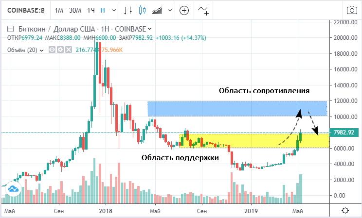 Прогноз курса биткоина на лето 2019 года (график предоставлен TradingView)