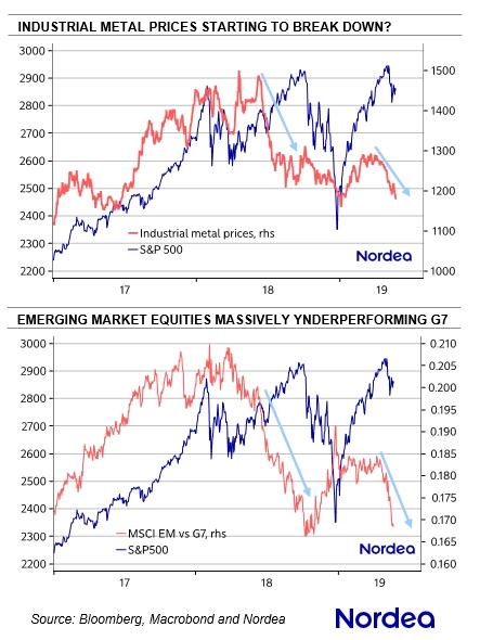 Динамика индекса цен на промышленные металлы (сверху, красный цвет) и индекса фондовых рынков развивающихся стран от MSCI (снизу, красный цвет) в сравнении с изменением стоимости индекса S&P500