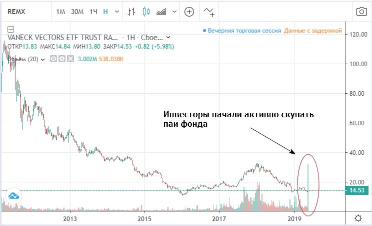 Динамика стоимости паев фонда REMX (график предоставлен TradingView)