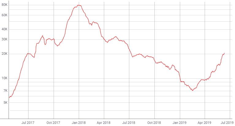 Средняя долларовая величина транзакций в сети биткоина продолжает уверенный рост с начала года (по данным coinmetrics.io)