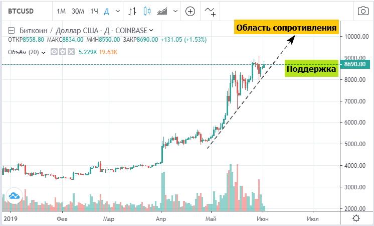 Прогноз возможной динамики цены биткоина в июне – июле 2019 года