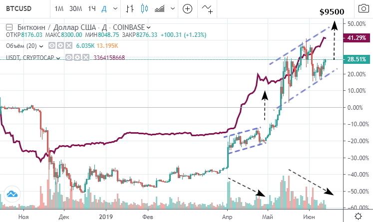 Изменение количества токенов USDT в обращении  (пурпурная линия) и курс BTCUSD, приведена процентная динамика
