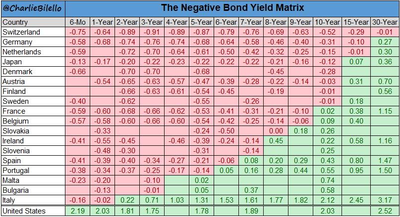 Долговые рынки в странах с развитыми экономиками тонут в отрицательных ставках