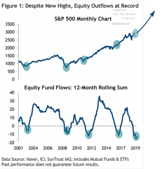 Денежный поток в фонды американских акций находится на минимумах за последние несколько десятилетий. Сверху — динамика индекса S&P 500, снизу —  денежный поток в фонды американских акций, суммарное значение за 12 мес в млрд $