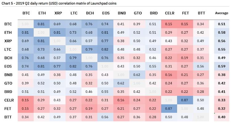 Корреляция между ценовой динамикой IEO-токенов на бирже Binance и ключевыми криптовалютами (чем выше значение — тем больше корреляция курсов, Average — средняя величина корреляции монеты/токена со всеми представленными активами)