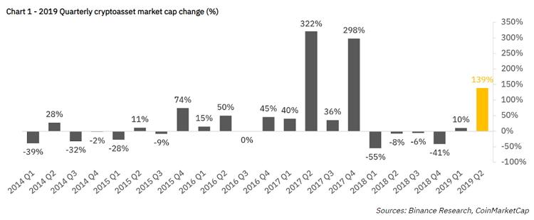 Капитализация криптовалютного рынка во втором квартале продемонстрировала лучшую динамику с момента ралли в 2017 году