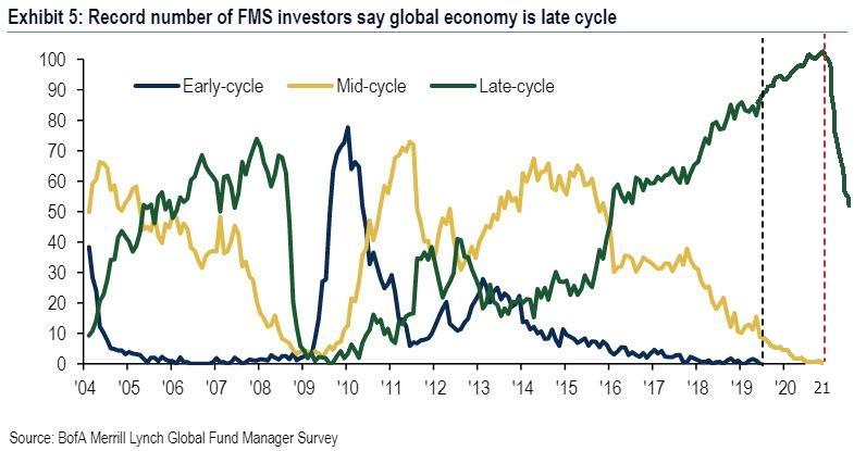 Оценка аналитиками хедж-фондов текущей стадии экономического цикла в США: начальная (Early-cycle), средняя (Mid-cycle) и поздняя (Late-cycle). Данные из опроса проводимого  Bank of America