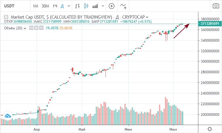Капитализация Tether продолжает уверенный рост в конце июня — начале июля, значения в долл США