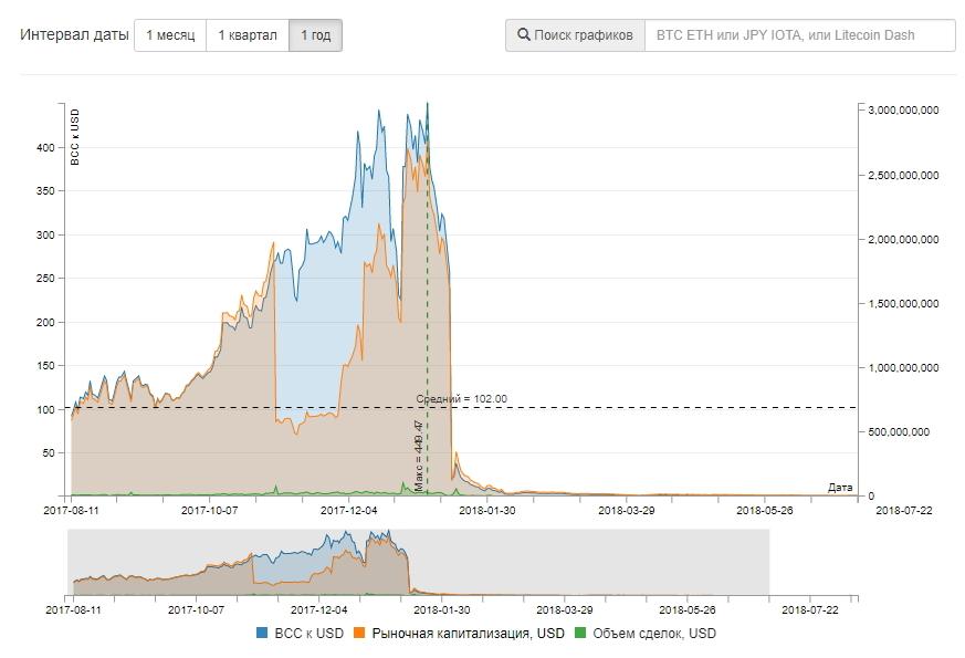 Курс токенов Bitconnect обрушился до нуля после обвинения в создании пирамиды со стороны властей США, график предоставлен Rates Viewer