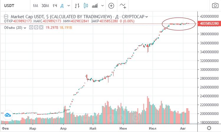 Капитализация тезера остается неизменной с середины июля