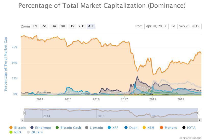 Капитализация биткоина достигла величины в 70% от общей капитализации рынка и рост продолжается
