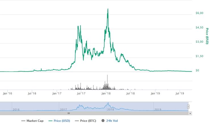 Стоимость альткоина GameCredit демонстрировала как бурный рост, так и не менее впечатляющее падение