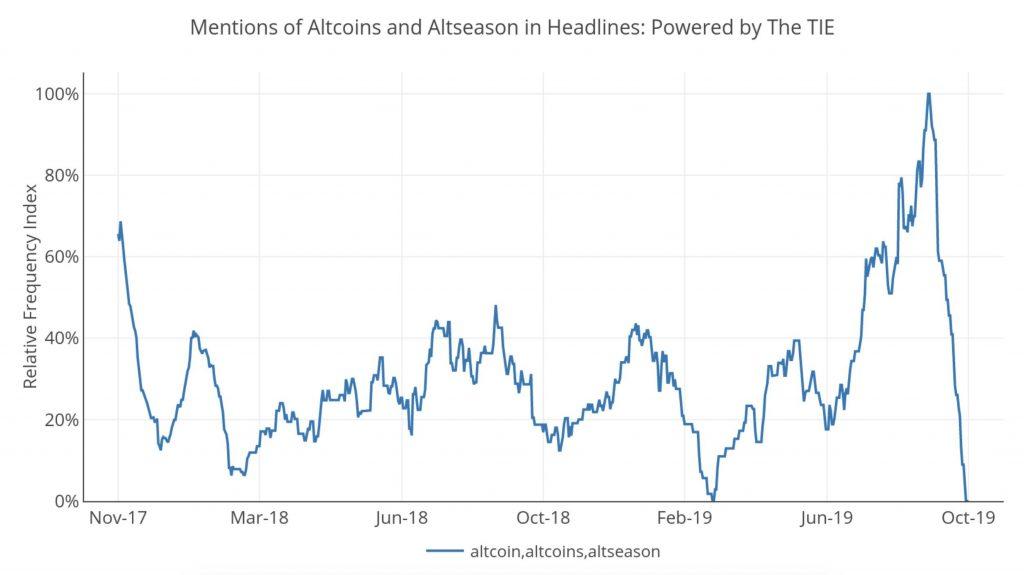 Частота употребления слов «altcoin», «altcoins», «altseason» в англоязычных СМИ