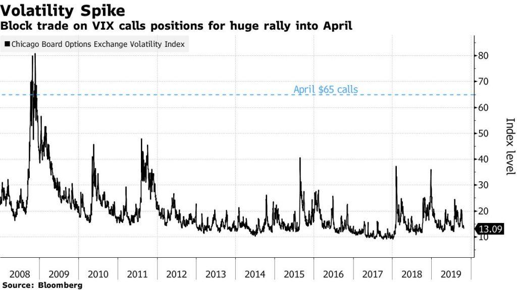 Текущее значение индекса волатильности VIX и 65 страйк апрельских коллов на индекс по данным Bloomberg