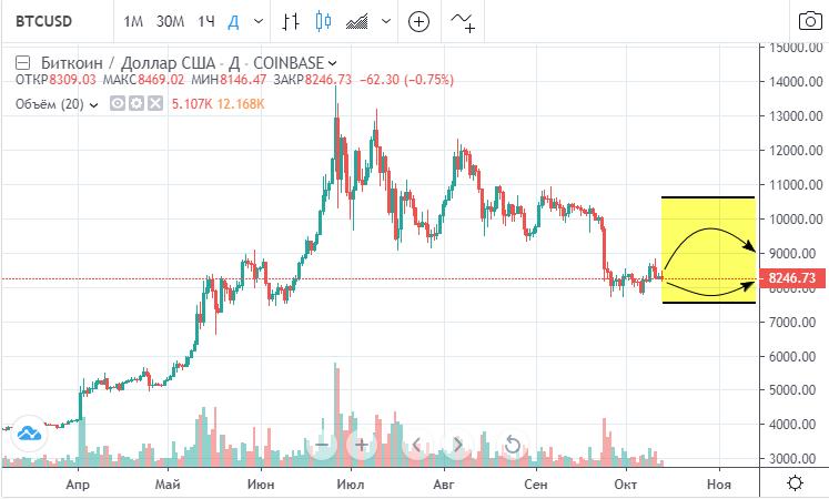 С большой вероятностью биткоин продолжит консолидацию в широком диапазоне на протяжении всей осени