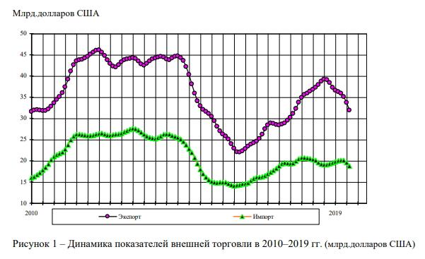 Динамика показателей внешней торговли России по данным ВШЭ