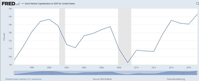 Отношение капитализации фондового рынка США к ВВП в текущем экономическом цикле ставит исторические рекорды