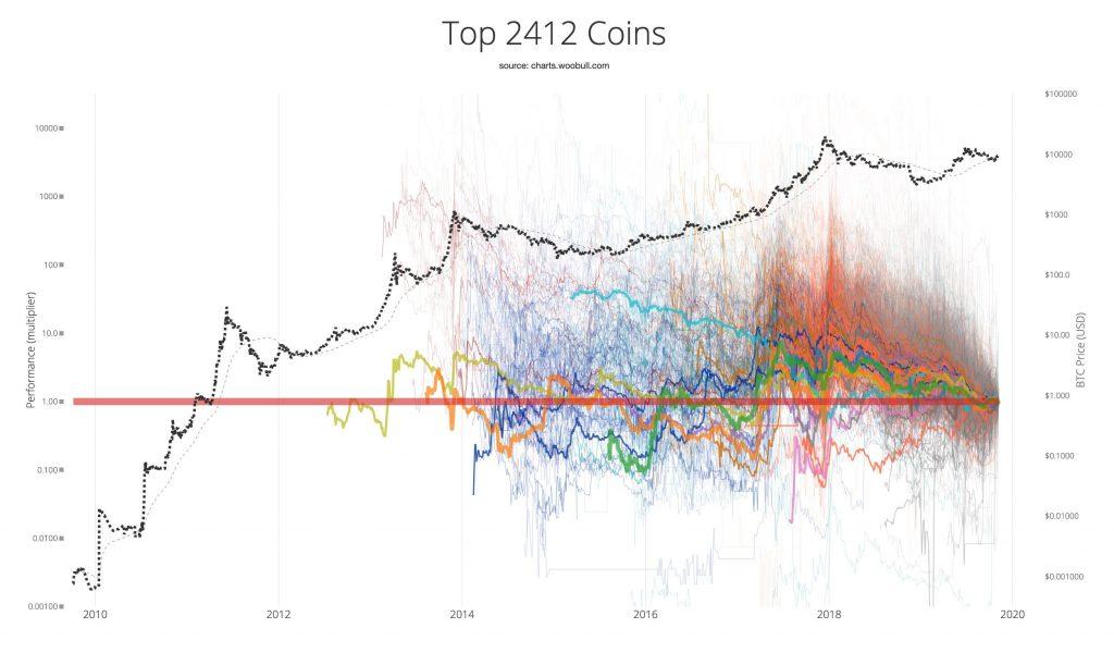 Динамика 2412 криптовалют из топа CoinMarketCap говорит сама за себя.