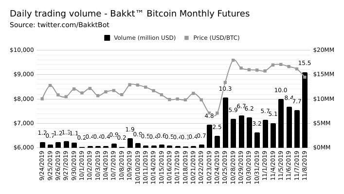 Объем дневных торгов на площадке Bakkt постепенно нарастает, значения в млн. долл.