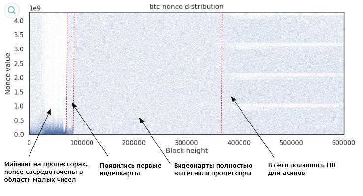 Распределение плотности значений nonce от номера (высоты) блока в сети биткоина.